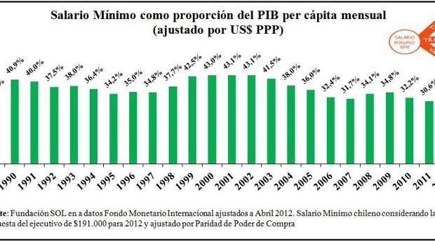 Salario mínimo como proporción del PIB per cápita mensual