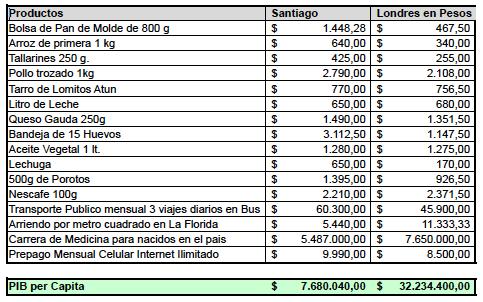 ¿Santiago más caro que Londres? El costo de la vida sube y sube…